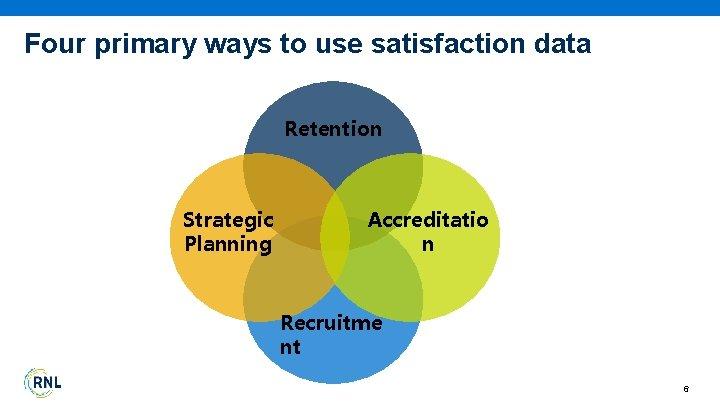 Four primary ways to use satisfaction data Retention Strategic Planning Accreditatio n Recruitme nt