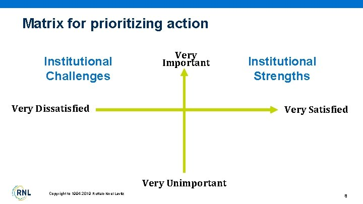 Matrix for prioritizing action Institutional Challenges Very Important Very Dissatisfied Institutional Strengths Very Satisfied