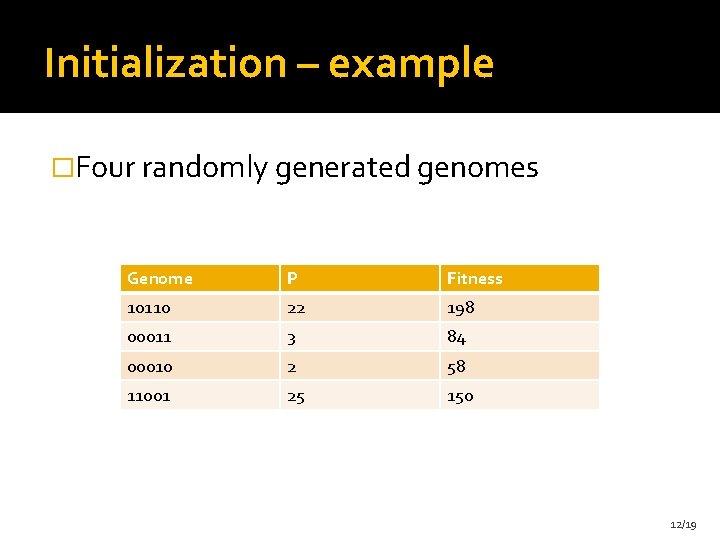 Initialization – example �Four randomly generated genomes Genome P Fitness 10110 22 198 00011