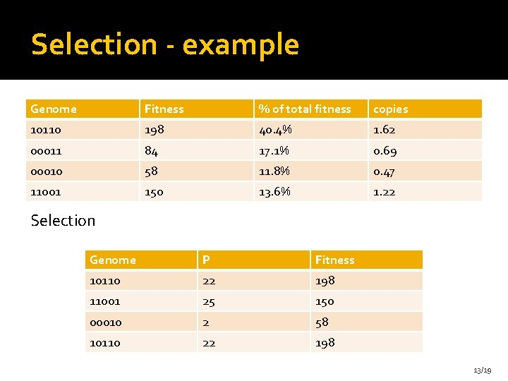 Selection - example Genome Fitness % of total fitness copies 10110 198 40. 4%