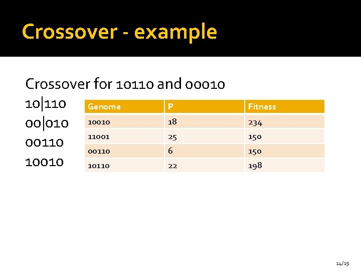 Crossover - example Crossover for 10110 and 00010 10 110 Genome P 18 00 010 10010