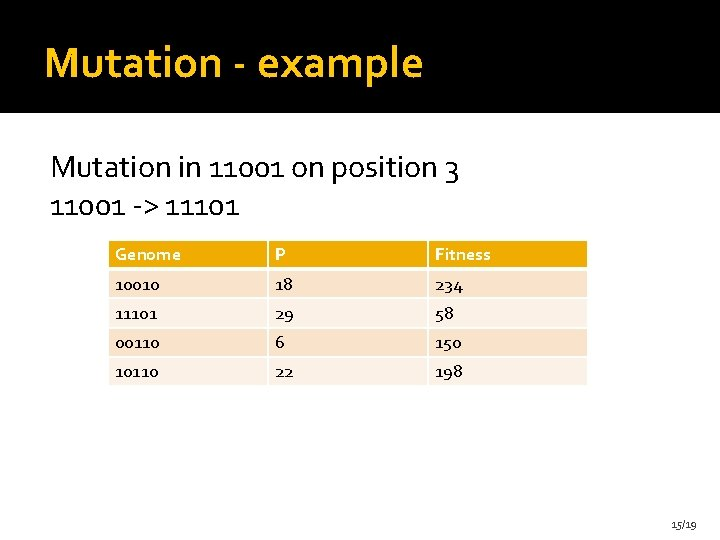 Mutation - example Mutation in 11001 on position 3 11001 -> 11101 Genome P