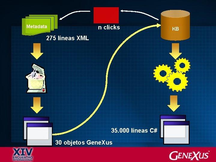 Metadata n clicks 275 líneas XML 35. 000 líneas C# 30 objetos Gene. Xus