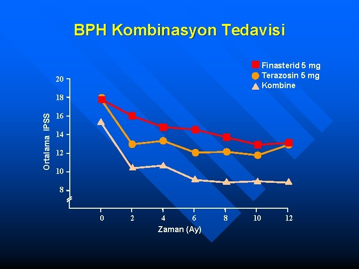BPH Kombinasyon Tedavisi Finasterid 5 mg Terazosin 5 mg Kombine 20 Ortalama IPSS 18