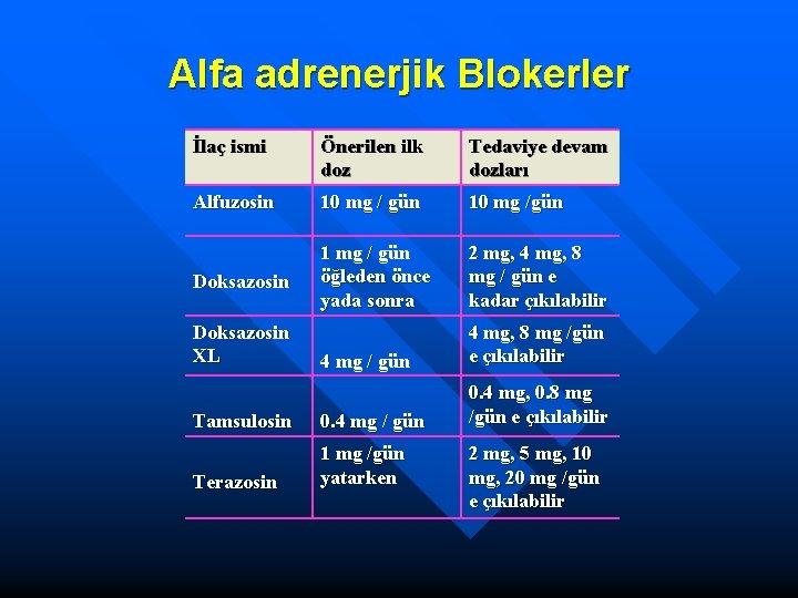 Alfa adrenerjik Blokerler İlaç ismi Önerilen ilk doz Tedaviye devam dozları Alfuzosin 10 mg