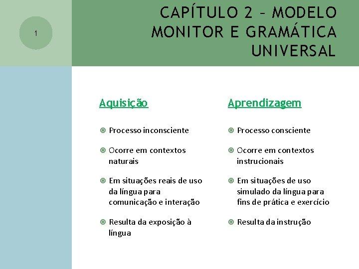 CAPÍTULO 2 – MODELO MONITOR E GRAMÁTICA UNIVERSAL 1 Aquisição Aprendizagem Processo inconsciente Processo