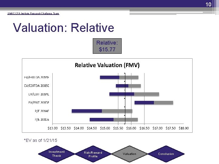 10 UMKC CFA Institute Research Challenge Team Valuation: Relative: $15. 77 *EV as of