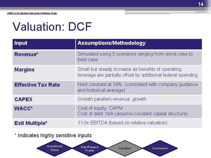 14 UMKC CFA Institute Research Challenge Team Valuation: DCF Input Assumptions/Methodology Revenue* Simulated using