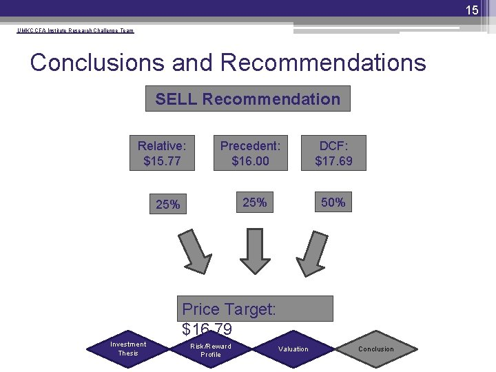 15 UMKC CFA Institute Research Challenge Team Conclusions and Recommendations SELL Recommendation Relative: $15.