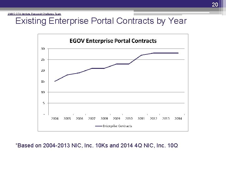 20 UMKC CFA Institute Research Challenge Team Existing Enterprise Portal Contracts by Year *Based