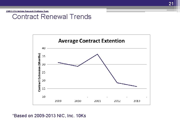 21 UMKC CFA Institute Research Challenge Team Contract Renewal Trends *Based on 2009 -2013