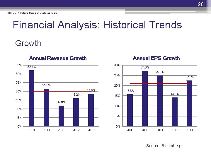 28 UMKC CFA Institute Research Challenge Team Financial Analysis: Historical Trends Growth Annual Revenue