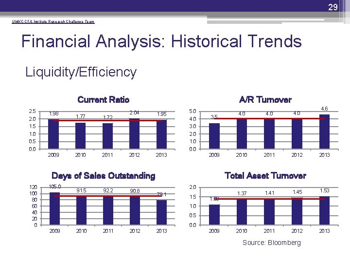 29 UMKC CFA Institute Research Challenge Team Financial Analysis: Historical Trends Liquidity/Efficiency Current Ratio