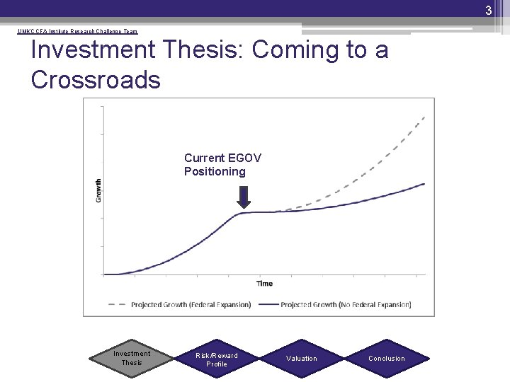3 UMKC CFA Institute Research Challenge Team Investment Thesis: Coming to a Crossroads Current