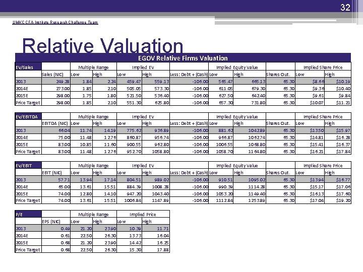 32 UMKC CFA Institute Research Challenge Team Relative Valuation EGOV Relative Firms Valuation EV/Sales