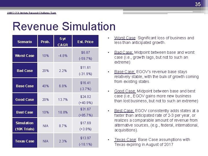 35 UMKC CFA Institute Research Challenge Team Revenue Simulation 5 -yr Scenario Prob. Worst