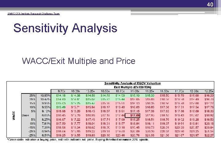 40 UMKC CFA Institute Research Challenge Team Sensitivity Analysis • WACC/Exit Multiple and Price