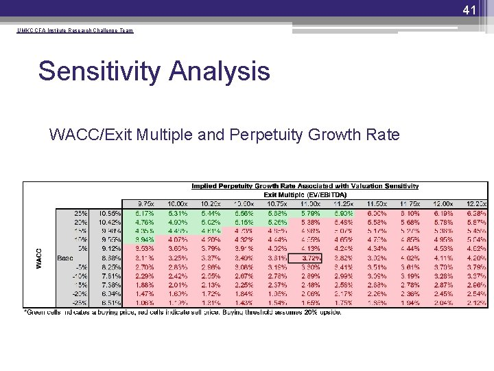 41 UMKC CFA Institute Research Challenge Team Sensitivity Analysis • WACC/Exit Multiple and Perpetuity
