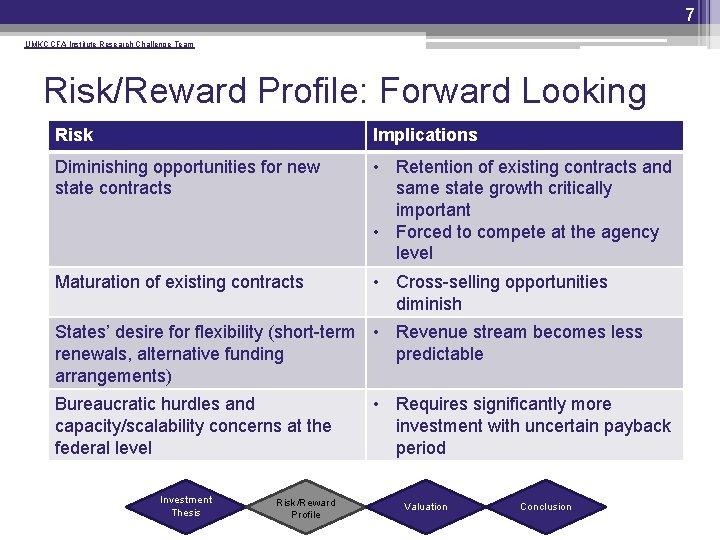 7 UMKC CFA Institute Research Challenge Team Risk/Reward Profile: Forward Looking Risk Implications Diminishing