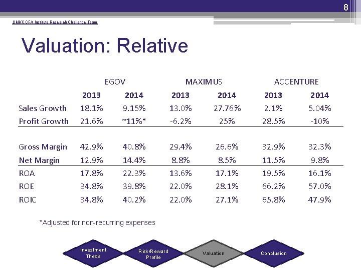 8 UMKC CFA Institute Research Challenge Team Valuation: Relative Sales Growth Profit Growth EGOV