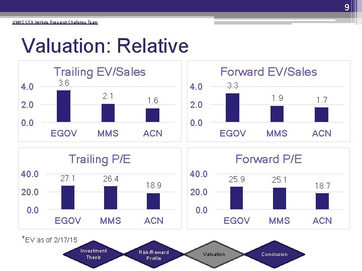 9 UMKC CFA Institute Research Challenge Team Valuation: Relative Trailing EV/Sales 4. 0 Forward