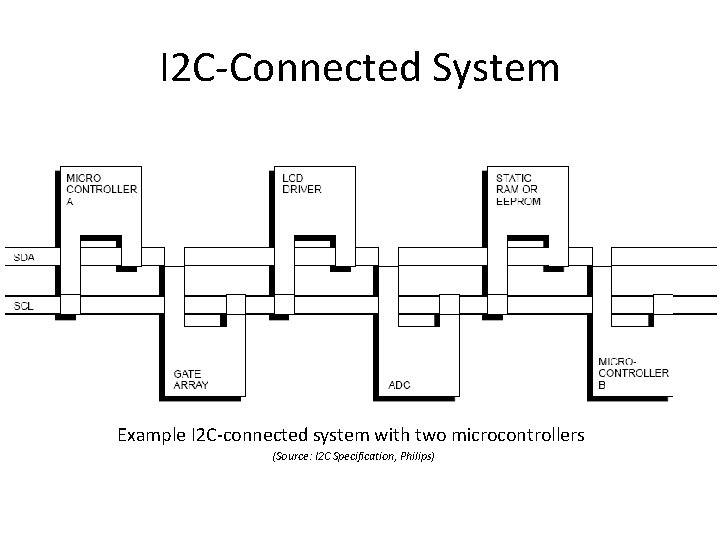 I 2 C-Connected System Example I 2 C-connected system with two microcontrollers (Source: I