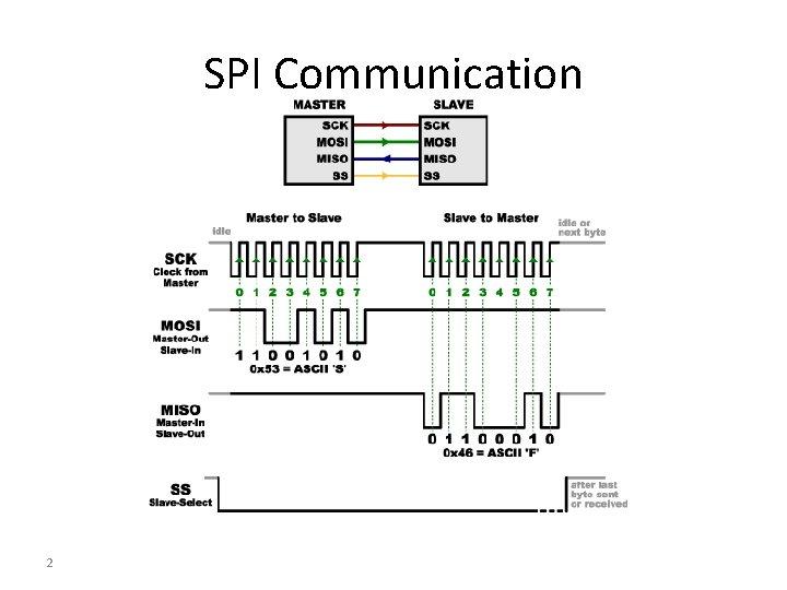SPI Communication 2