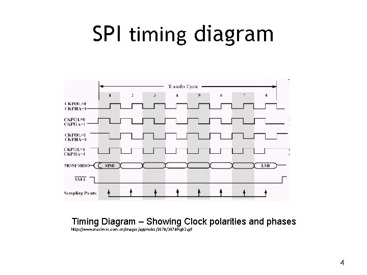 SPI timing diagram Timing Diagram – Showing Clock polarities and phases http: //www. maxim-ic.