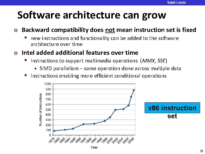 Software architecture can grow ¢ Saint Louis University Backward compatibility does not mean instruction