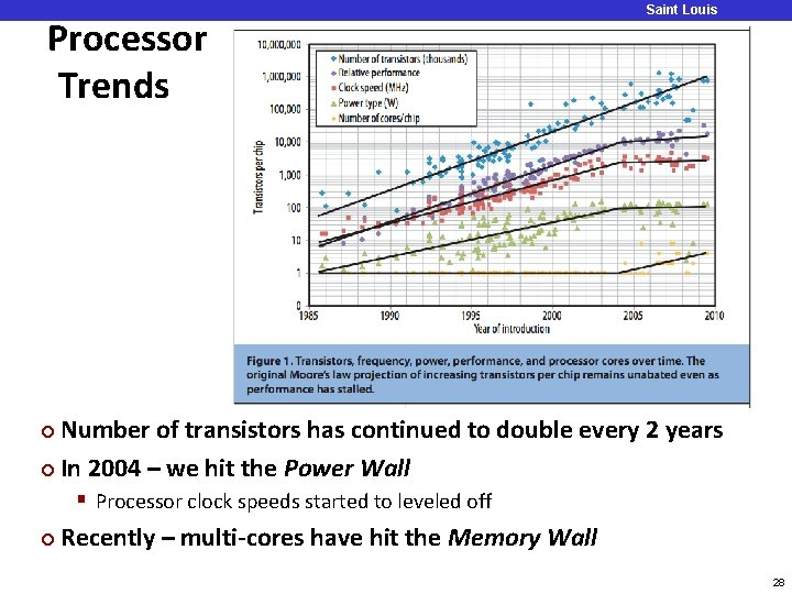 Processor Trends Saint Louis University Number of transistors has continued to double every 2