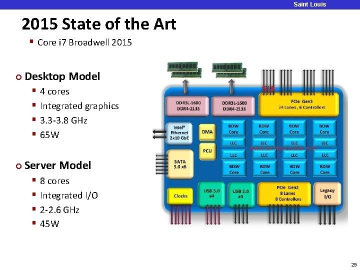 2015 State of the Art Saint Louis University § Core i 7 Broadwell 2015