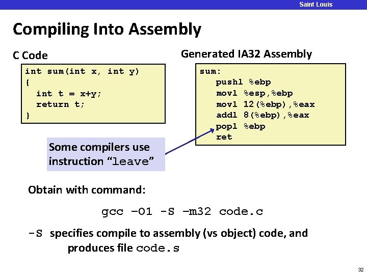 Saint Louis University Compiling Into Assembly Generated IA 32 Assembly C Code int sum(int