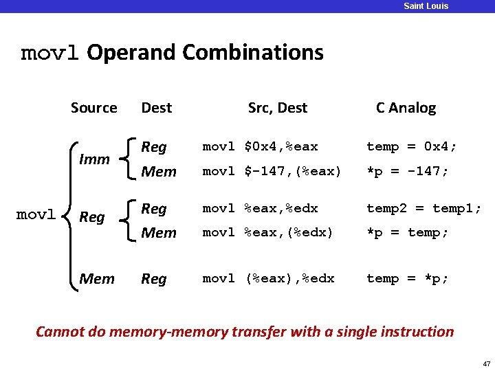 Saint Louis University movl Operand Combinations movl Source Dest Src, Dest C Analog Imm