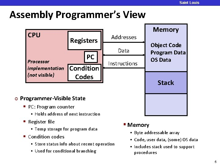 Saint Louis University Assembly Programmer's View CPU Processor implementation (not visible) ¢ Registers PC