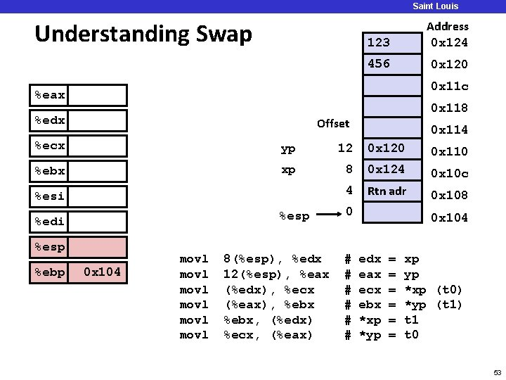Saint Louis University Understanding Swap 123 Address 0 x 124 456 0 x 120