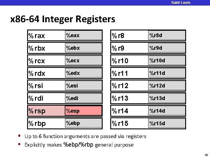 Saint Louis University x 86 -64 Integer Registers %rax %eax %r 8 d %rbx