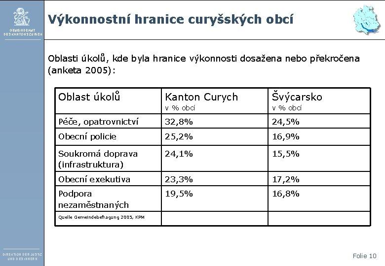 Výkonnostní hranice curyšských obcí GEMEINDEAMT DES KANTONS ZÜRICH Oblasti úkolů, kde byla hranice výkonnosti