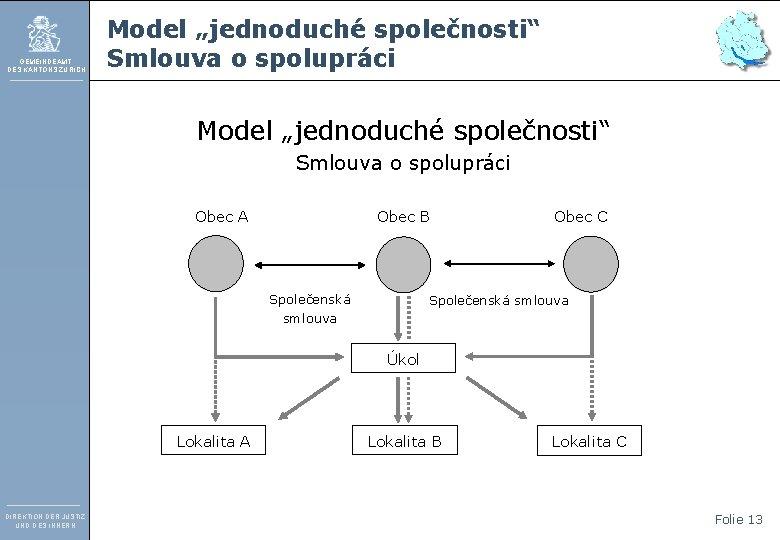 """GEMEINDEAMT DES KANTONS ZÜRICH Model """"jednoduché společnosti"""" Smlouva o spolupráci Obec A Obec B"""