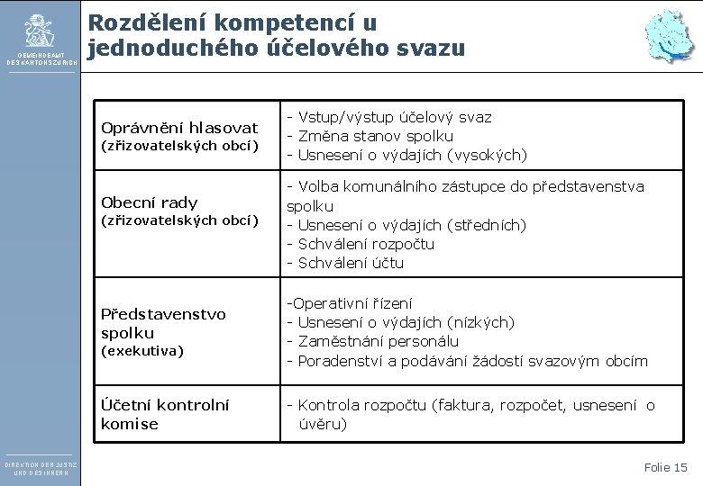 GEMEINDEAMT DES KANTONS ZÜRICH Rozdělení kompetencí u jednoduchého účelového svazu Oprávnění hlasovat (zřizovatelských obcí)