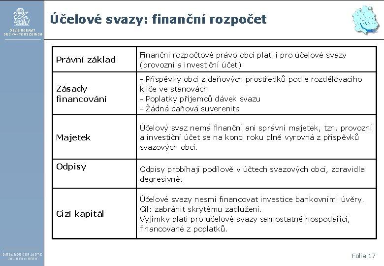 Účelové svazy: finanční rozpočet GEMEINDEAMT DES KANTONS ZÜRICH Právní základ Finanční rozpočtové právo obcí