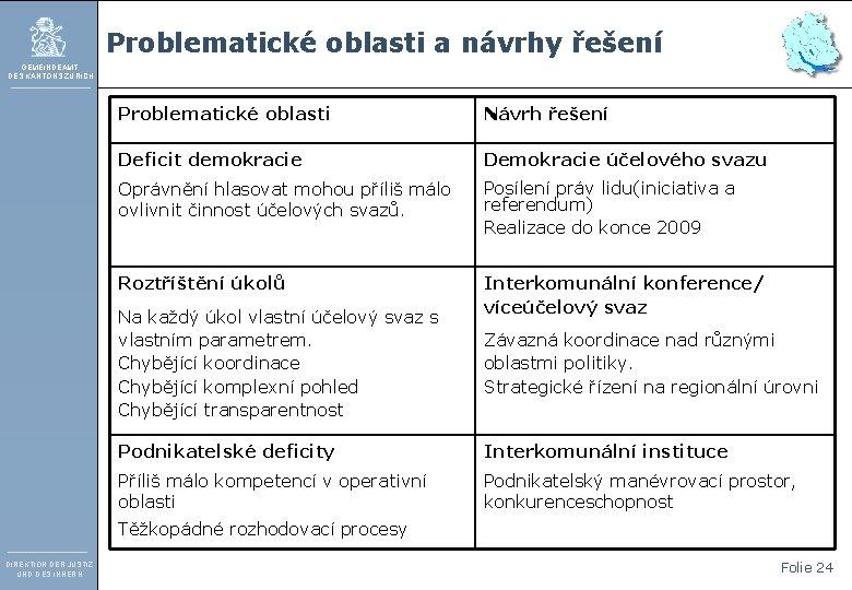 Problematické oblasti a návrhy řešení GEMEINDEAMT DES KANTONS ZÜRICH Problematické oblasti Návrh řešení Deficit