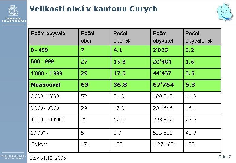 Velikosti obcí v kantonu Curych GEMEINDEAMT DES KANTONS ZÜRICH DIREKTION DER JUSTIZ UND DES