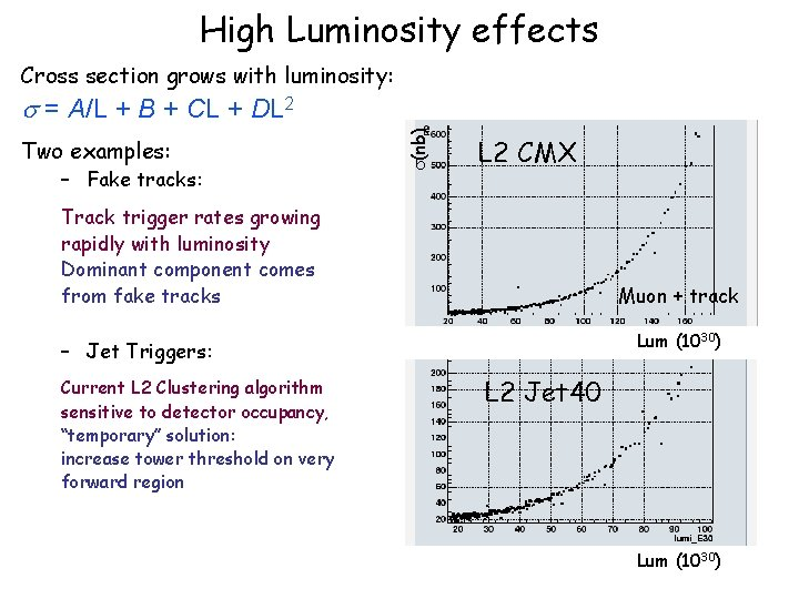 High Luminosity effects Cross section grows with luminosity: Two examples: – Fake tracks: (nb)