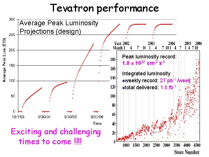 Tevatron performance Average Peak Luminosity Projections (design) Peak Luminosity (E 30) Peak luminosity record: