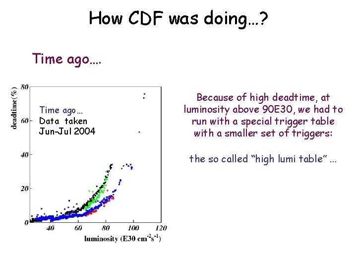 How CDF was doing…? Time ago… Data taken Jun-Jul 2004 Because of high deadtime,