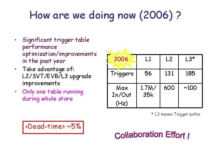 How are we doing now (2006) ? • Significant trigger table performance optimization/improvements in