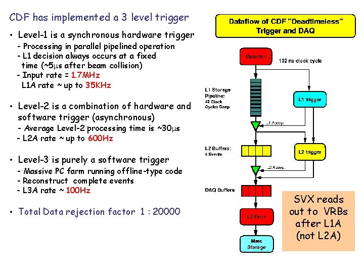 CDF has implemented a 3 level trigger • Level-1 is a synchronous hardware trigger