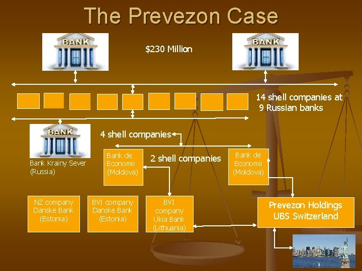 The Prevezon Case $230 Million 14 shell companies at 9 Russian banks 4 shell
