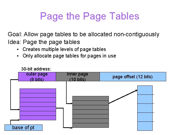 Page the Page Tables Goal: Allow page tables to be allocated non-contiguously Idea: Page
