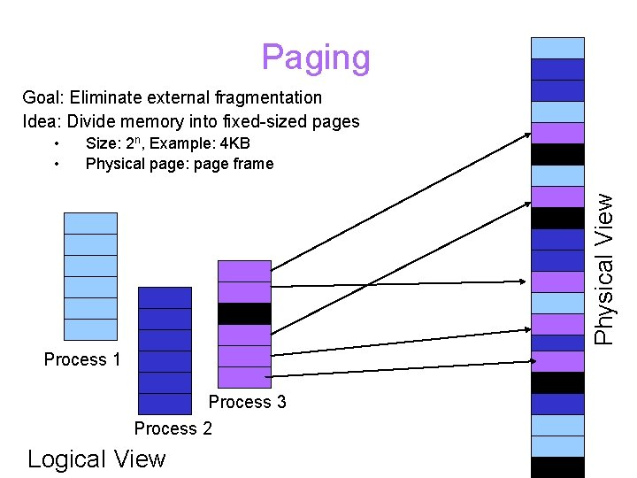 Paging Goal: Eliminate external fragmentation Idea: Divide memory into fixed-sized pages Size: 2 n,